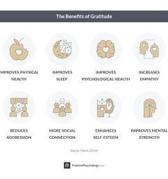 13 Most Popular Gratitude Exercises \u0026 Activities 2019 Update [ 1430 x 1472 Pixel ]