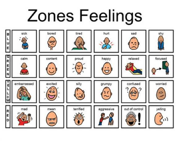 zones feelings Emotion Regulation Pictures