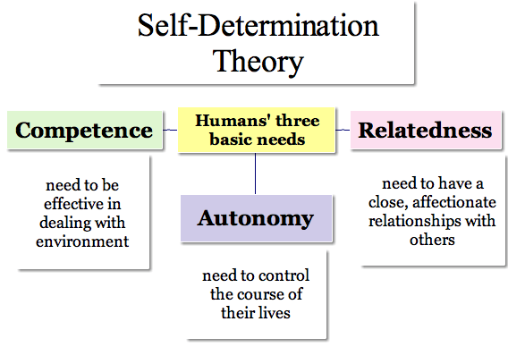Relatedness Psychology Meaning
