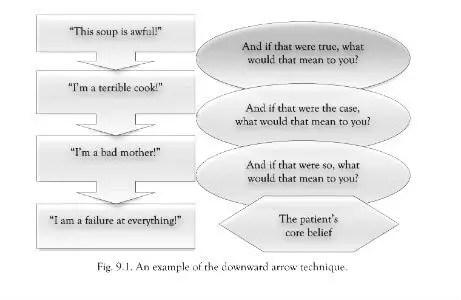 How Psychology Combats False Amp Self Limiting Beliefs