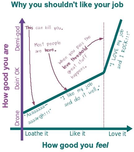 Liking vs. loving your job
