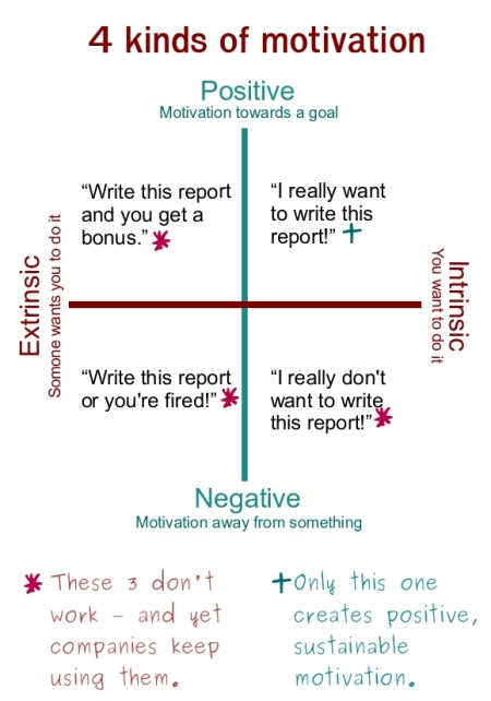 types of motivation in the workplace