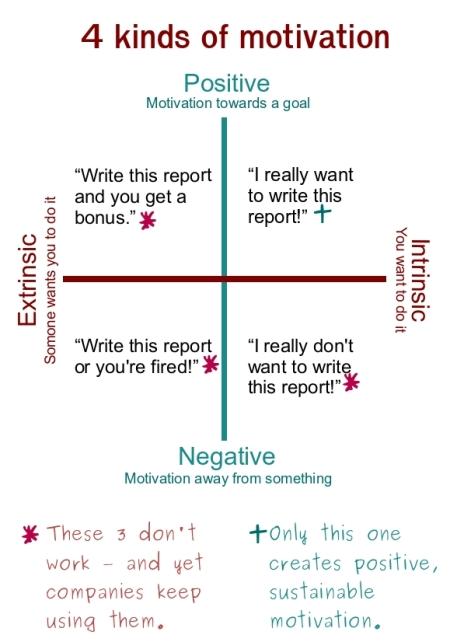 Three motivational methods