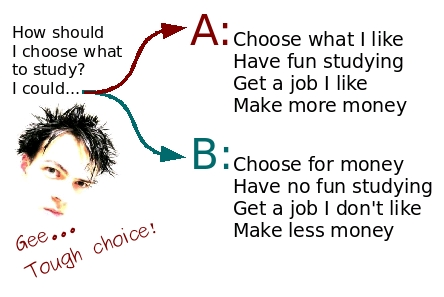 how to choose what to study in college