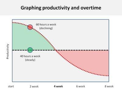 Regular overwork decreases productivity