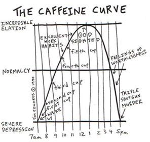 the caffeine curve cartoon