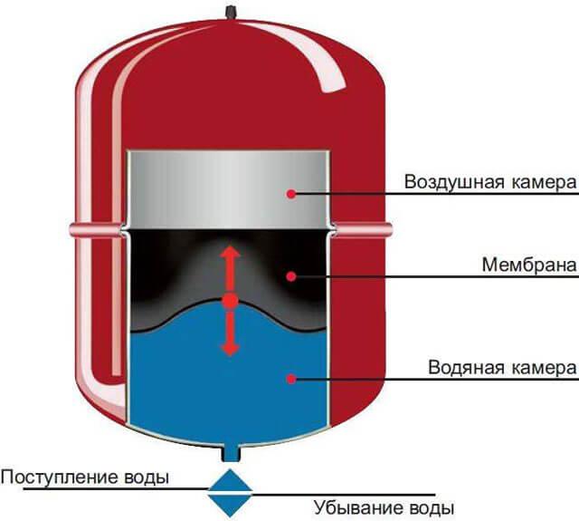 какое давление в системе отопления закрытого типа