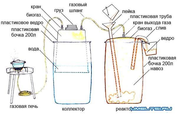 Biogáz telepítése egy magánház rendszerhez