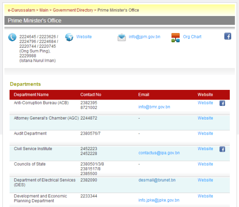 e-darussalam - Gov Directory - Depts under PMO