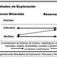 Código JORC:  Recursos y Reservas Minerales