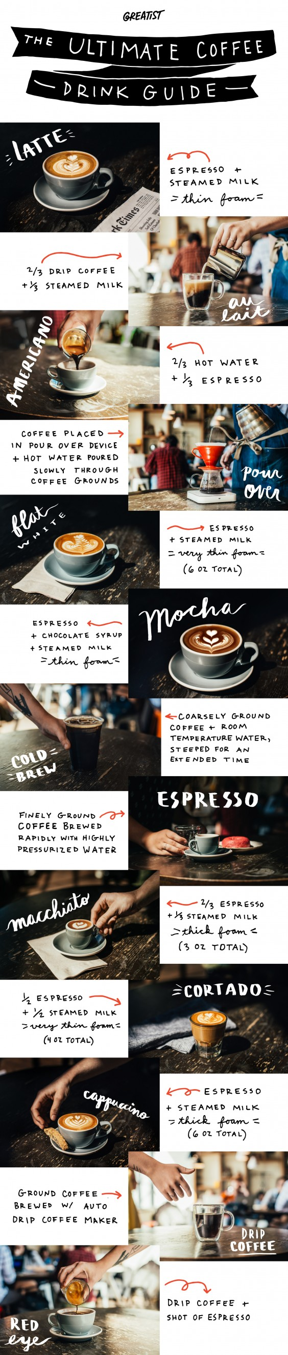 coffee guide: banner