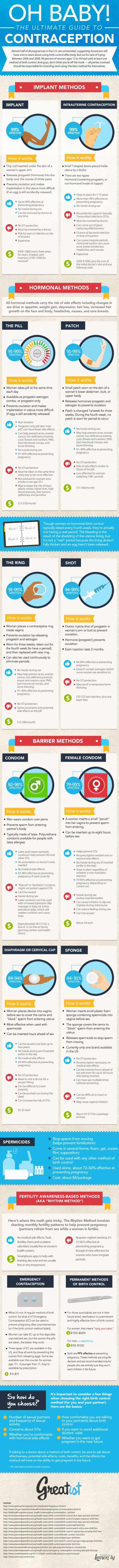 The Ultimate Guide to Contraception