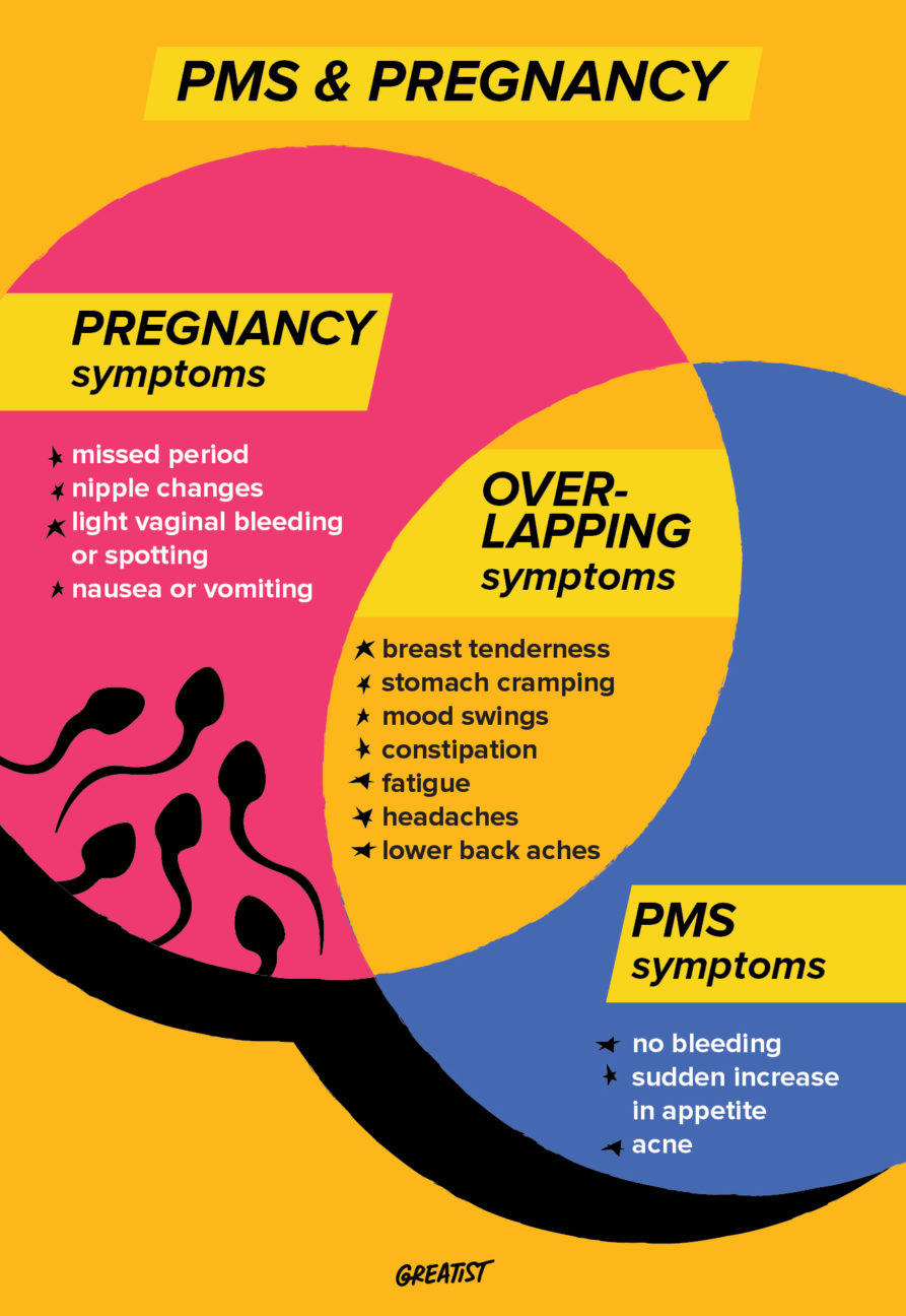 PMS Vs. Pregnancy symptoms