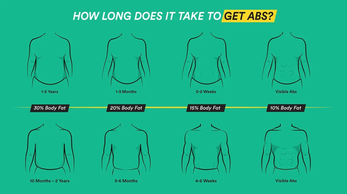 how long does it take to get abs