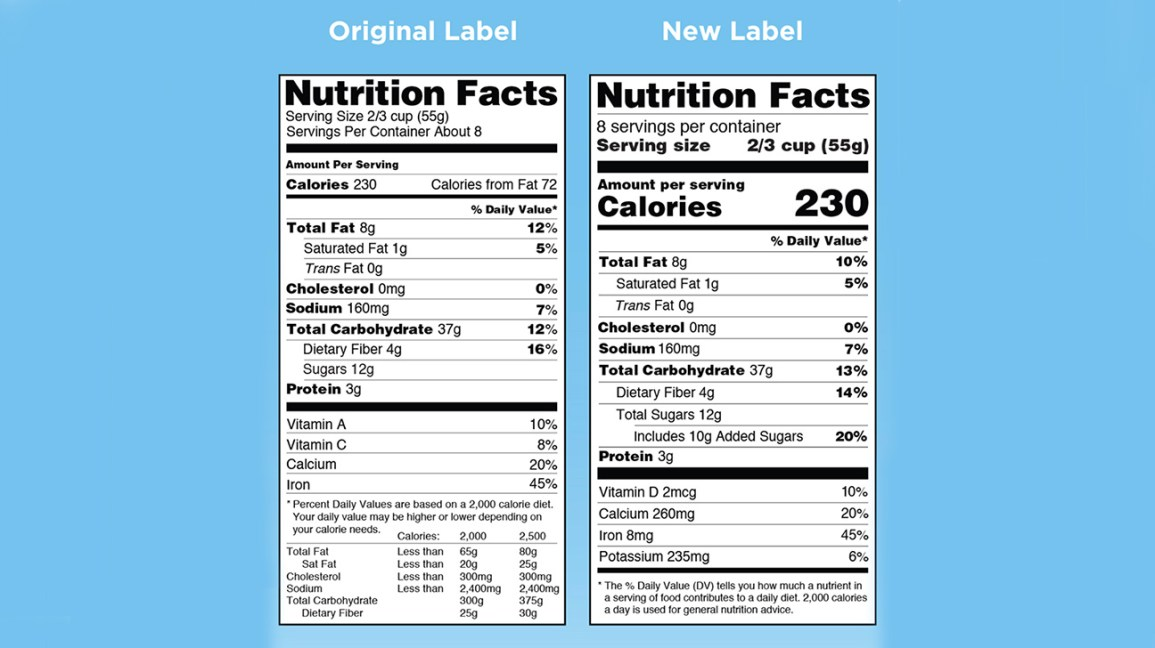 Nutrition Labels and Added Sugar