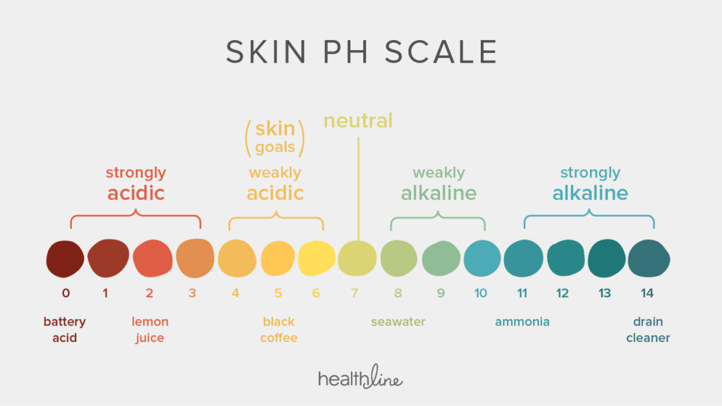 Image result for skin on ph scale