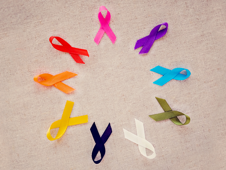 The 13 Most Common Cancers with Statistics