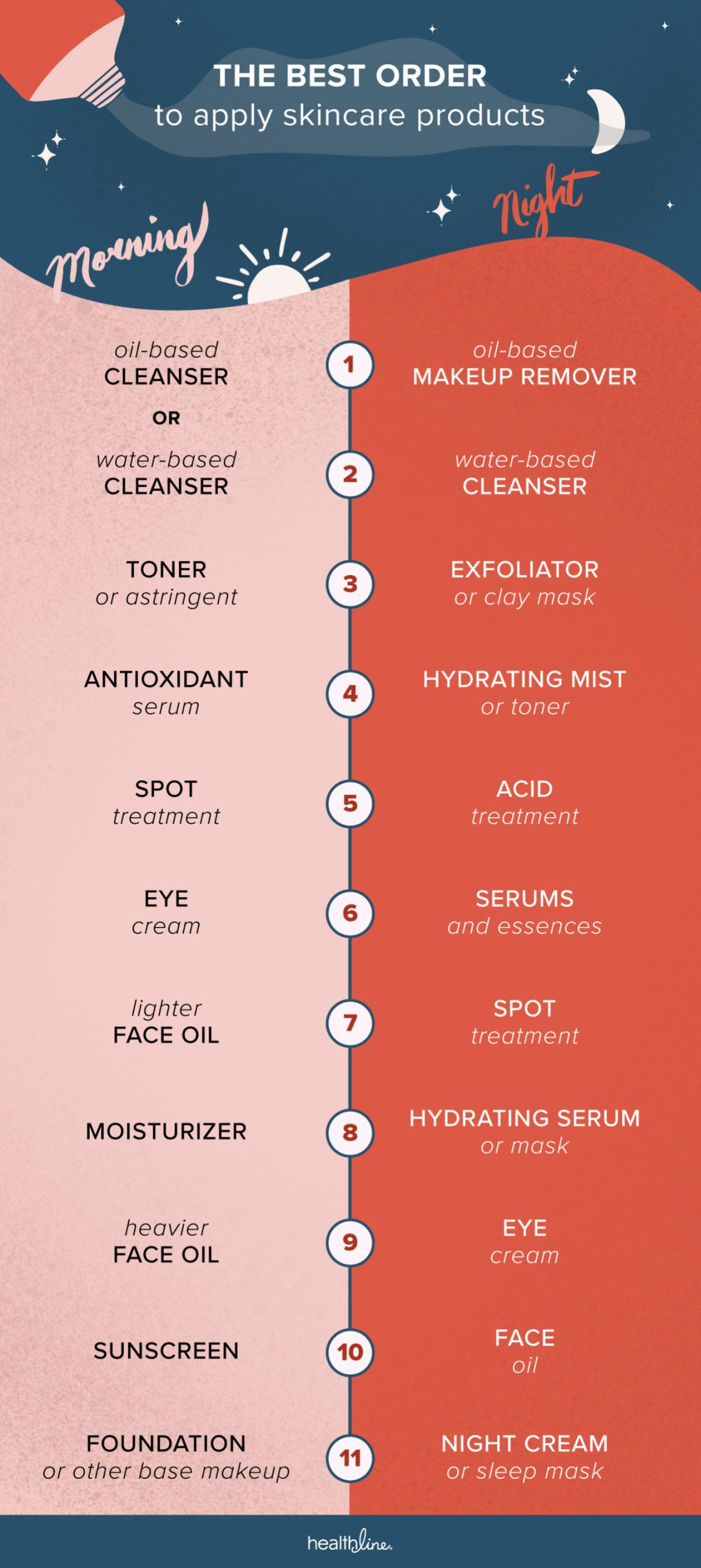 What Order Should I Follow When Applying Skin Care Products?