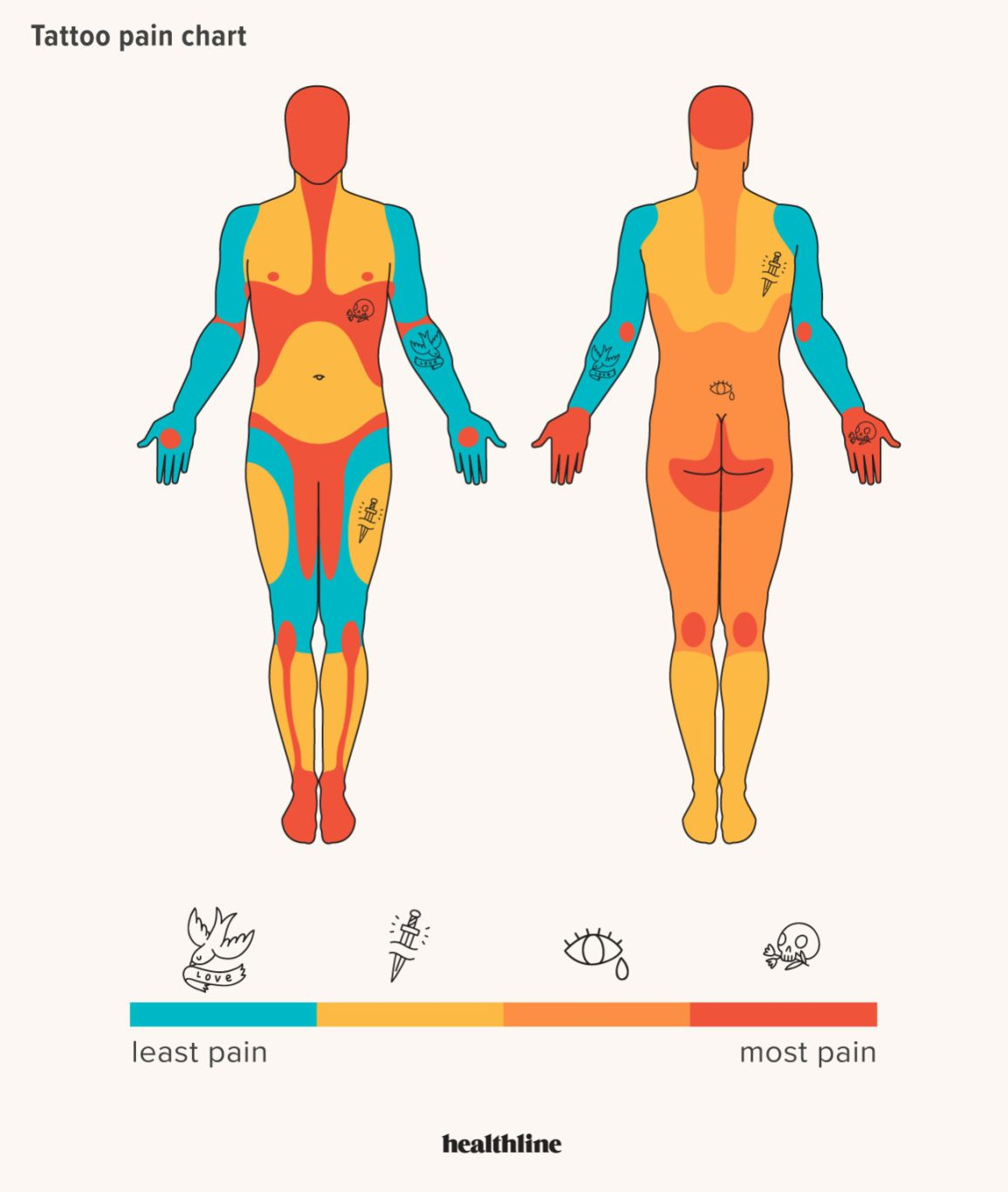 Tattoo Pain Chart: Where It Hurts Most and Least, and More