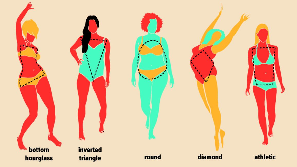 Women S Body Shapes 10 Types Measurements Changes More