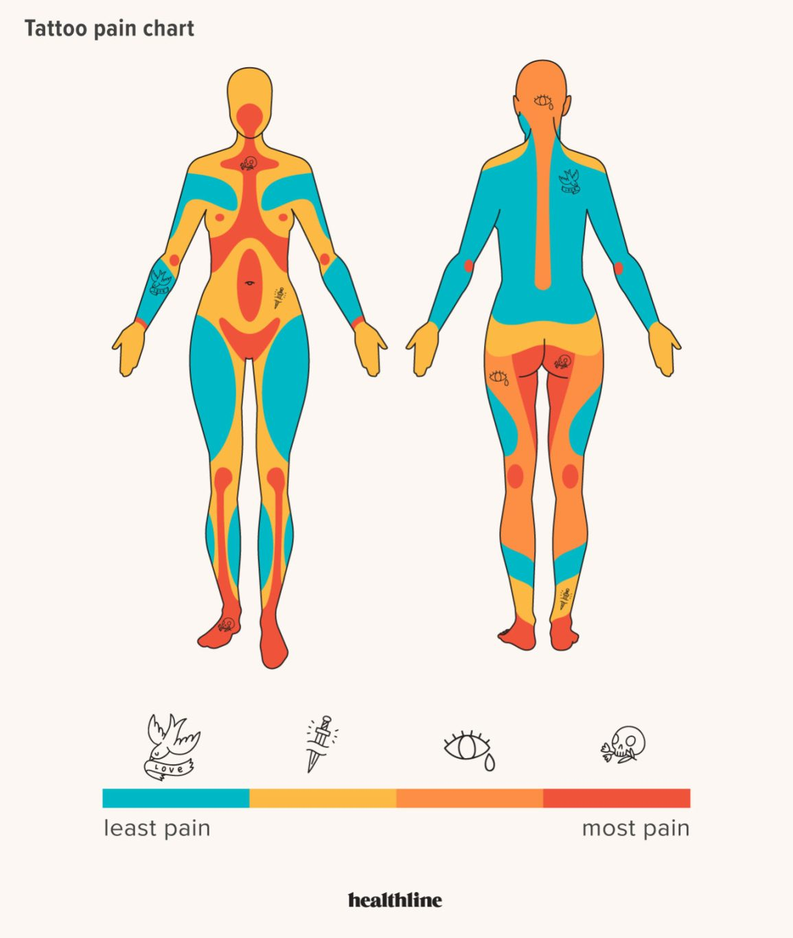 Tattoo Locations On Body: Tattoo Pain Chart: Where It Hurts Most And Least, And More