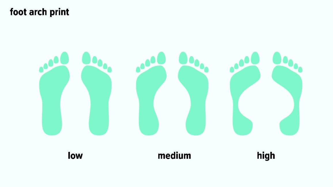 Types of Feet: Can Foot Shape Determine Your Ancestry or
