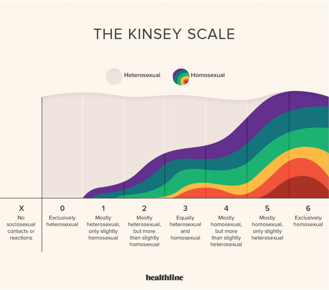 Visual representation of the Kinsey Scale. From left to right, the scale reads: X - No sociosexual contacts or reactions, 0 - Exclusively heterosexual, 1 - Mostly heterosexual, only slightly homosexual, 2 - Mostly heterosexual, but more than slightly homosexual, 3 - Equally heterosexual and homosexual, 4 - Mostly homosexual, but more than slightly heterosexual, 5 - Mostly homosexual, only slightly heterosexual, 6 - Exclusively homosexual