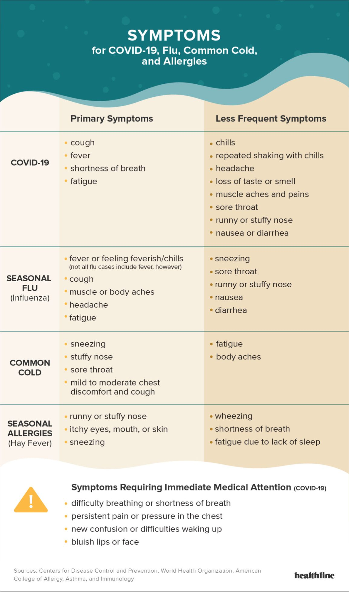infographic comparing coronavirus symptoms to symptoms of seasonal flu, the common cold, and seasonal allergies