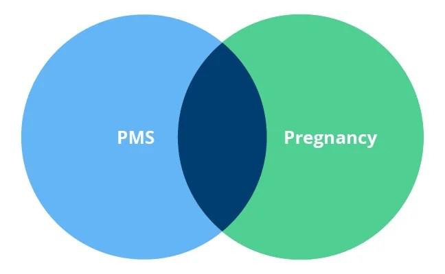 como distinguir sintomas premenstruales de embarazo