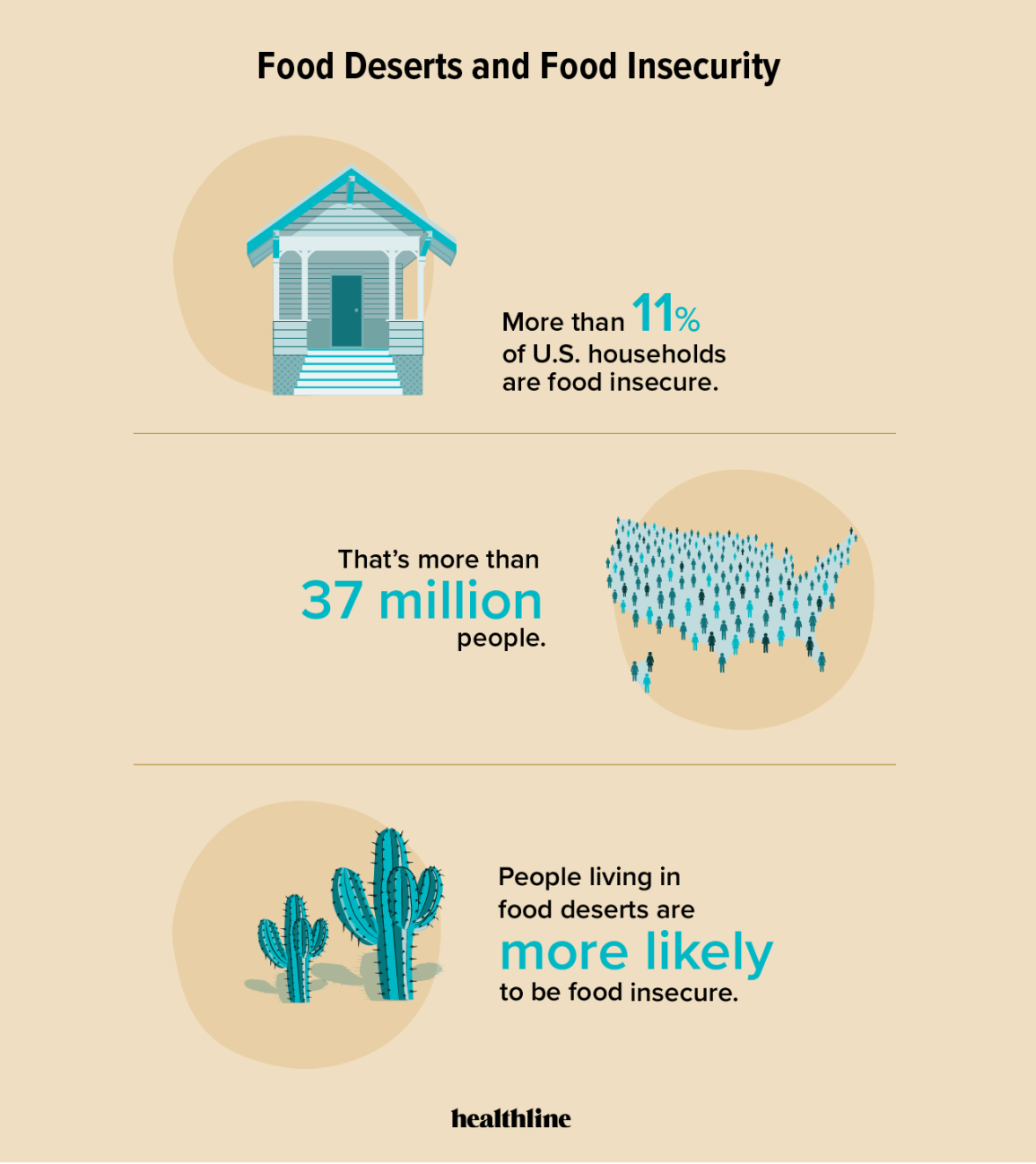 infographic with house, outline of United States, cactus, and statistics