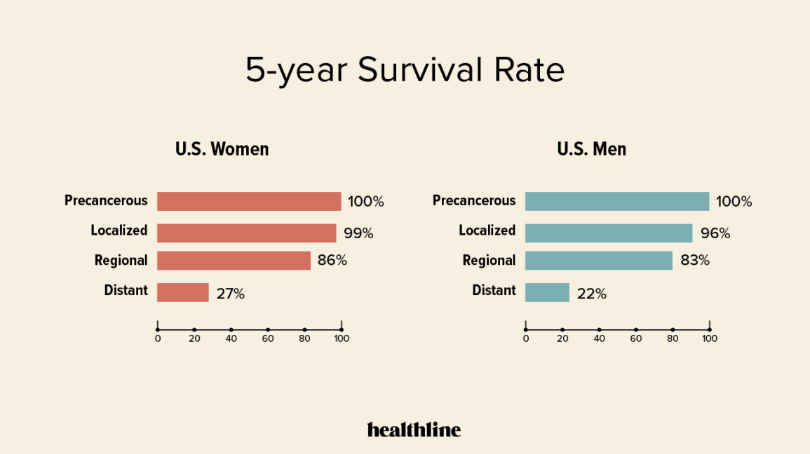 5-year survival rate of breast cancer chart