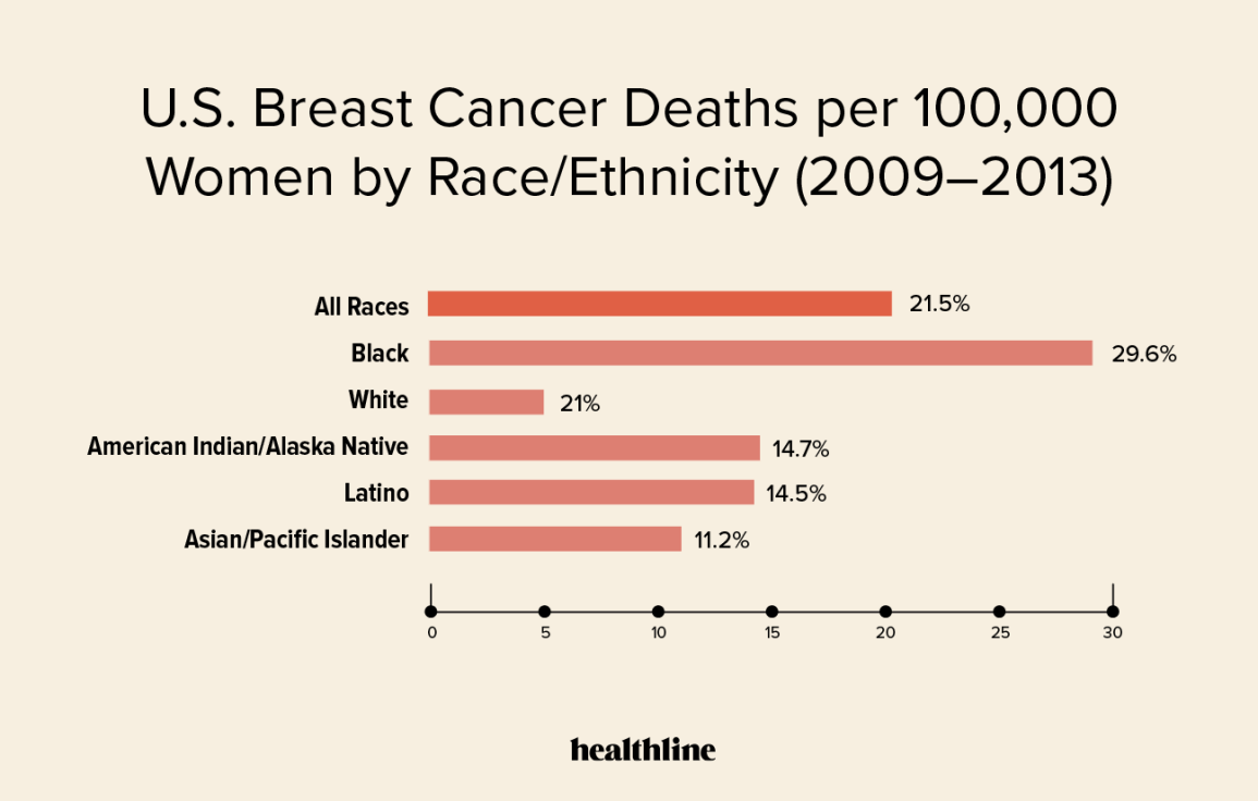 Breast Cancer Survival Rates By Stage Demographics And More