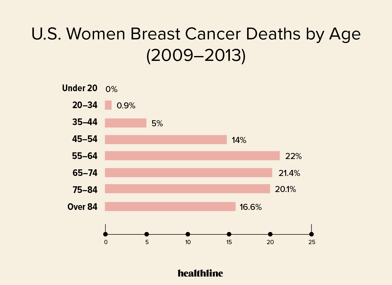 breast cancer survival rates by country