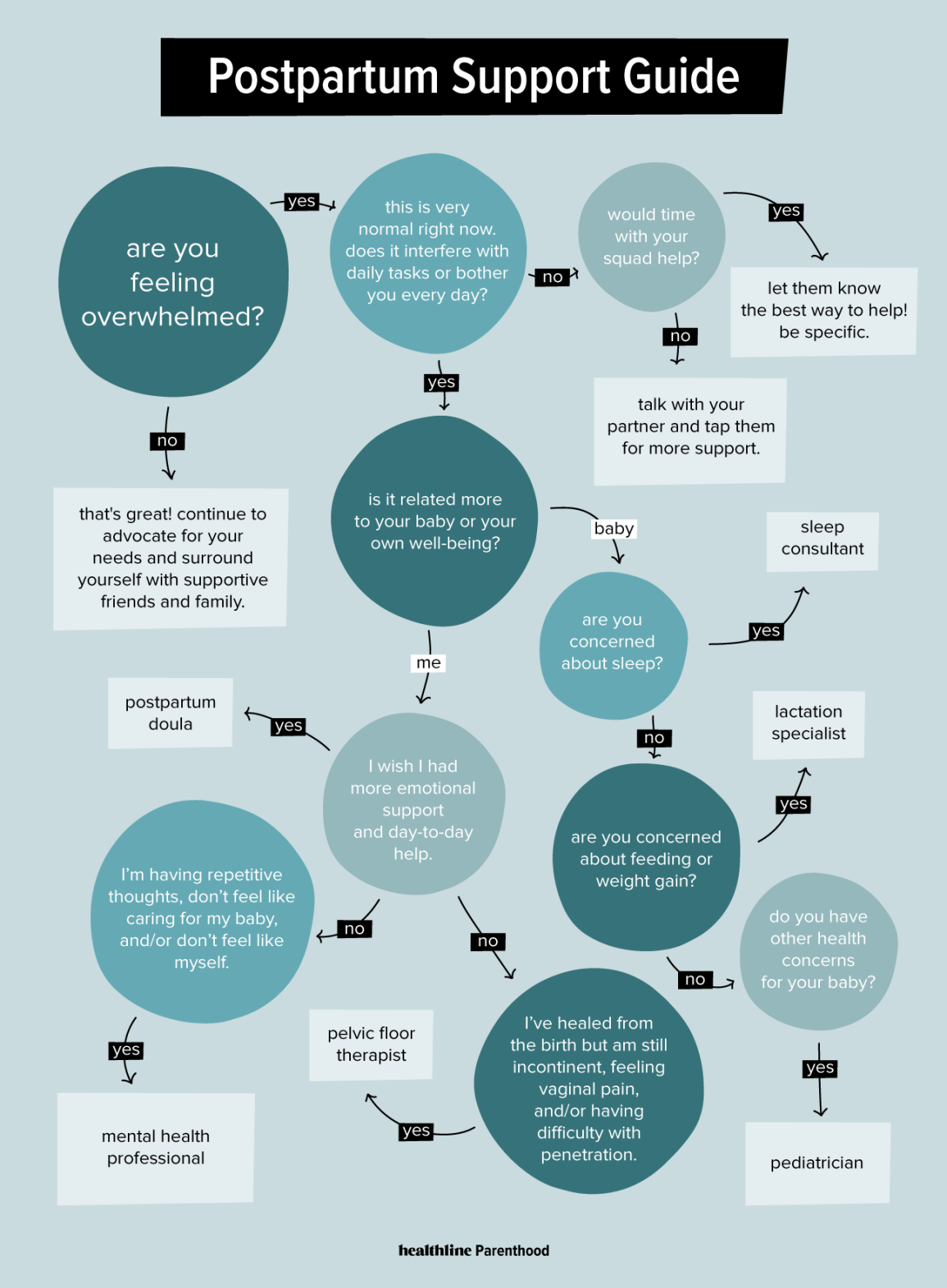 flowchart for postpartum support guide