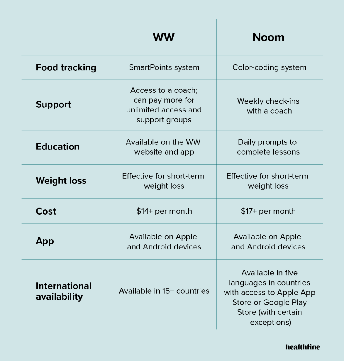 Weight Watchers vs. Noom comparison table