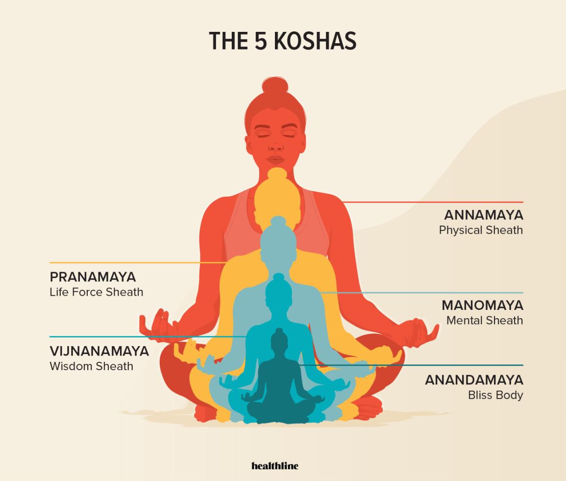 5 Koshas