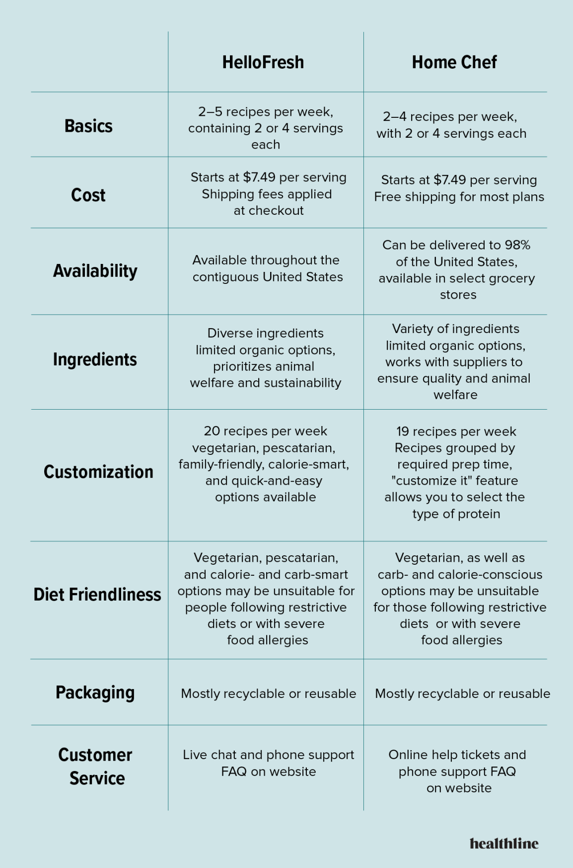 HelloFresh vs. Home Chef comparison table