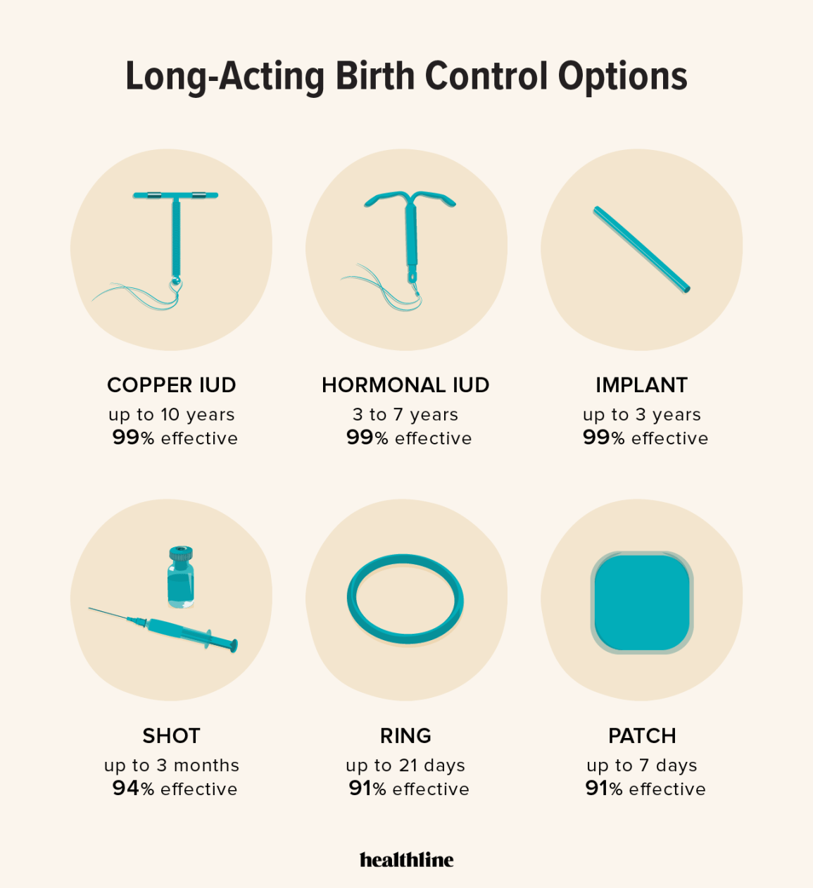 long-acting birth control options infographic