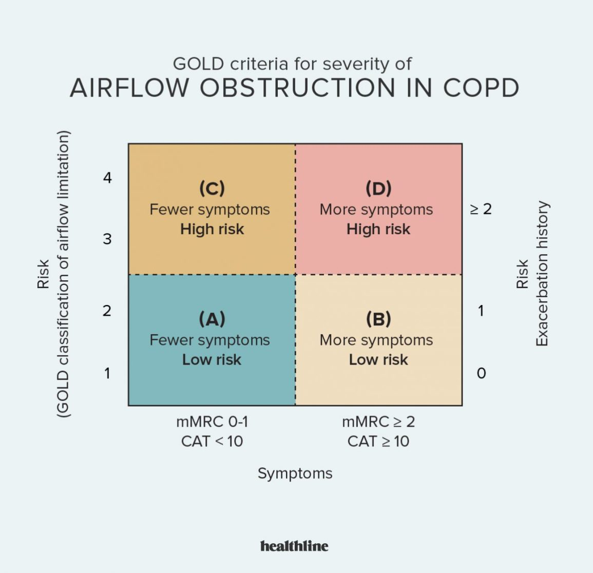 COPD, chronic obstructive pulmonary disease, lung, lung disease, what are the 4 stages of copd