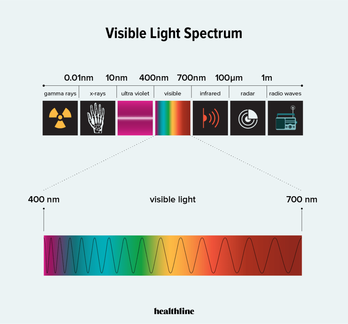 blaues Licht, Licht, Vision, Lichtspektrum, Auge, was ist blaues Licht