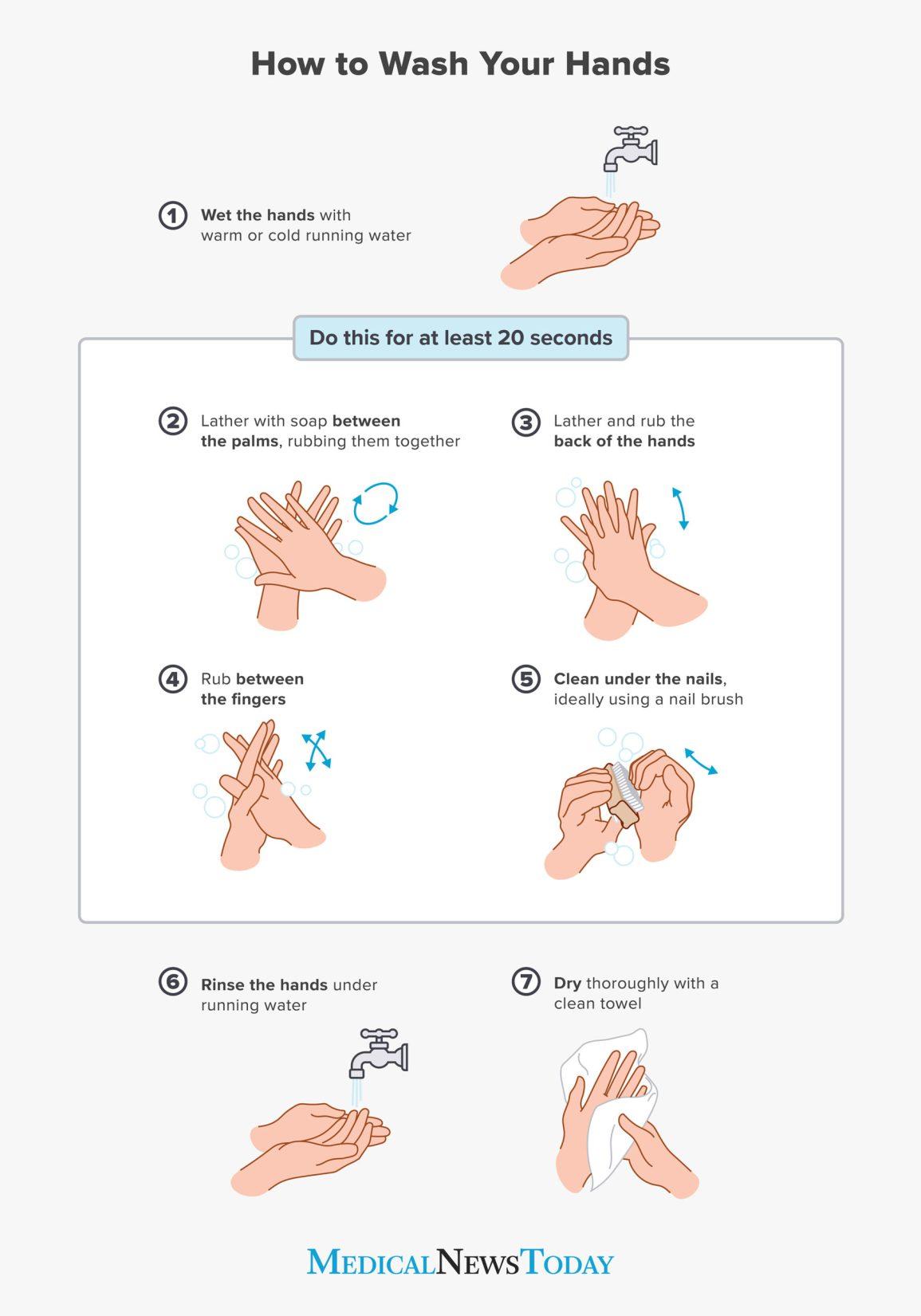 信息图表表示正确的洗手