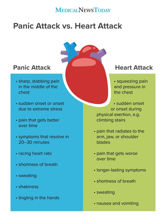 panic attack vs heart attack infographic