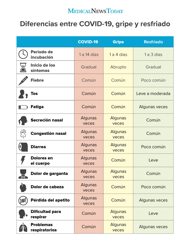 Coronavirus Vergleich Grippe