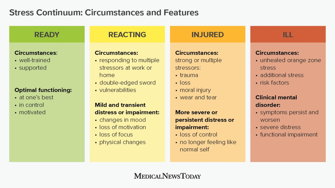 a table showing Stress Continuum: Circumstances and Features