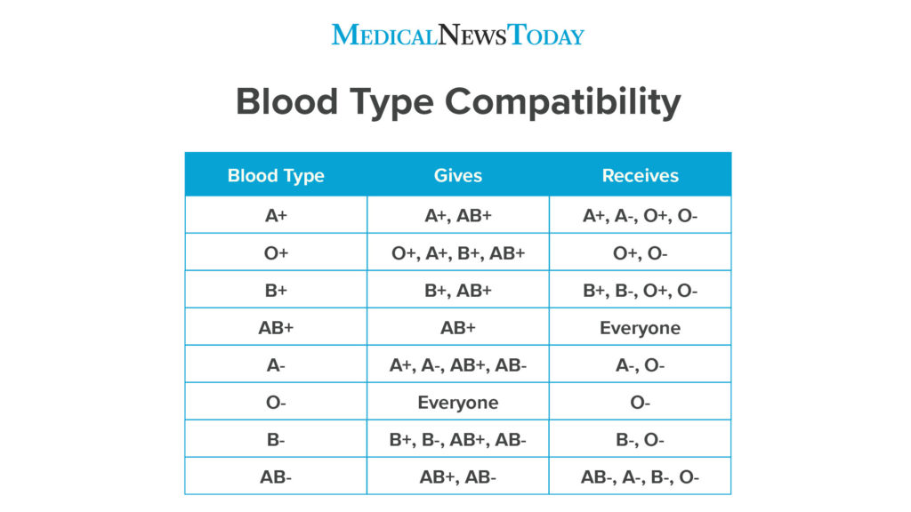who uses the blood type diet