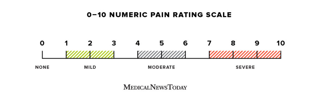 Numeric pain rating scale