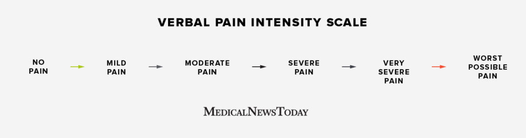 Verbal pain scale