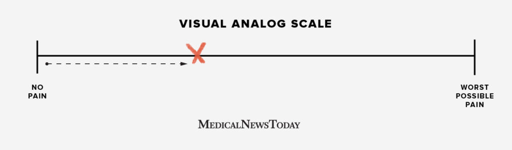 Visual analog pain scale