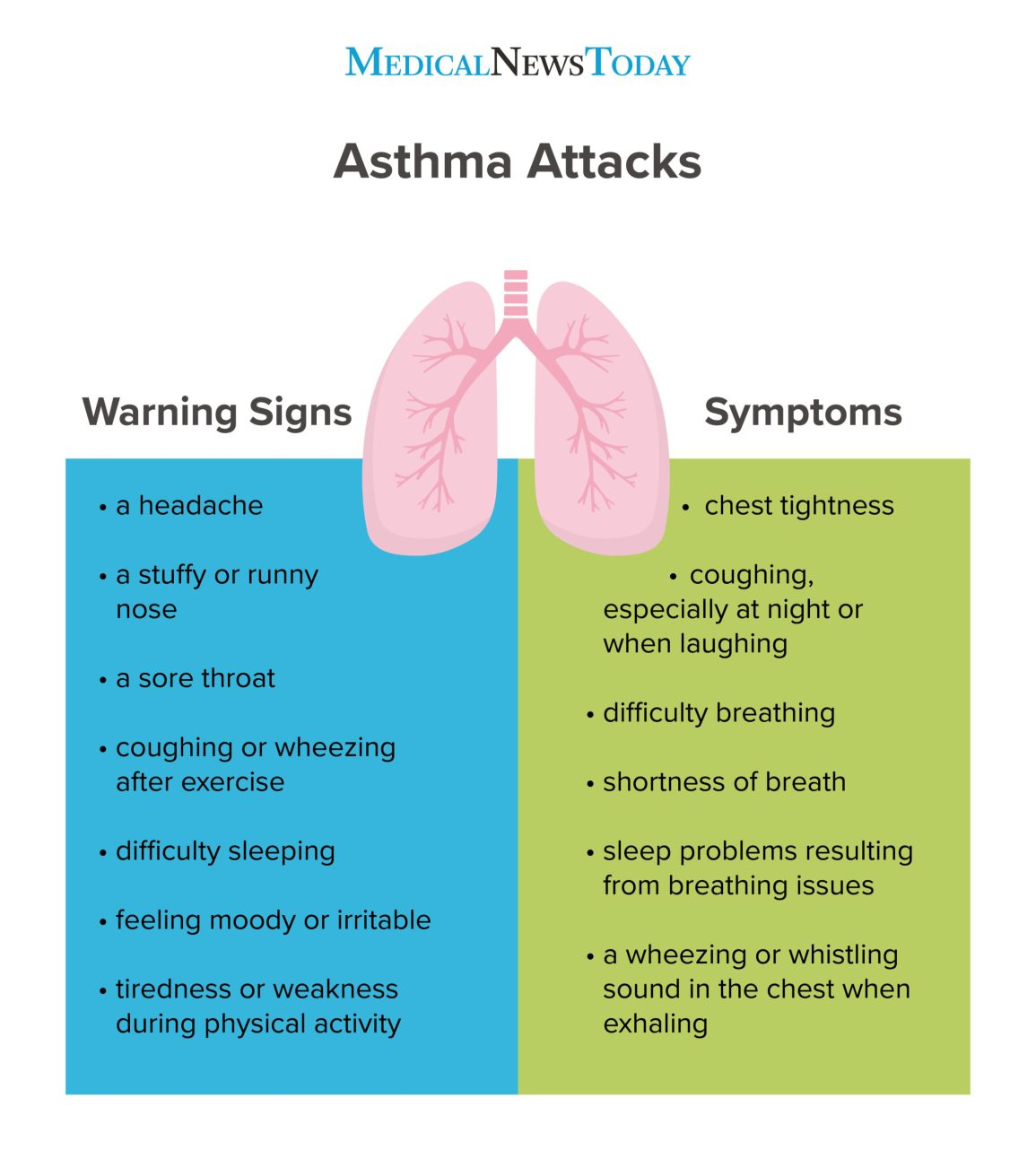Asthma attacks infographic