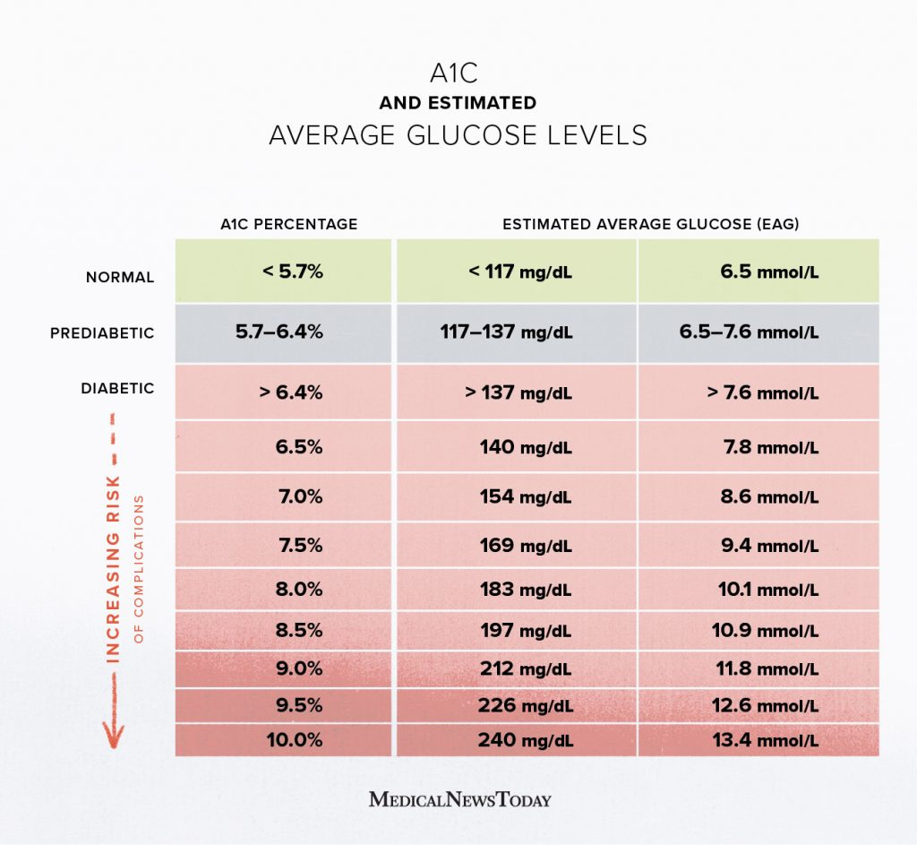 A30c chart Test, levels, and more for diabetes